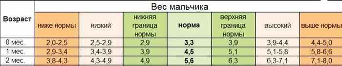 Таблица - вес мальчиков от 0 до 2 месяцев