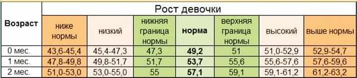 Таблица - рост девочек от 0 до 2 месяцев
