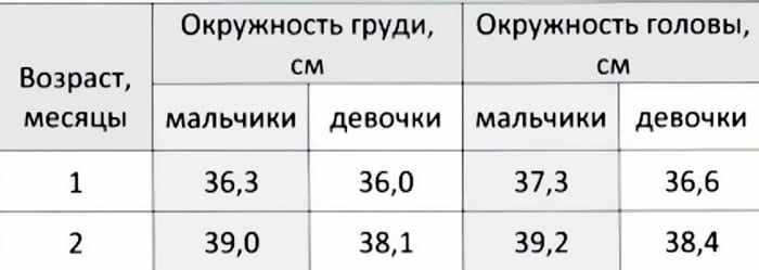 Таблица - окружность головы и груди мальчиков и девочек в 1 и 2 месяца